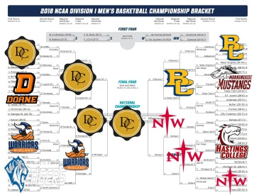 SPORTS marchmadness perfectbracket